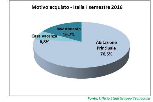Case: 3 acquisti su 4 riguardano l'abitazione principale, il 42,5% sono effettuati senza mutuo