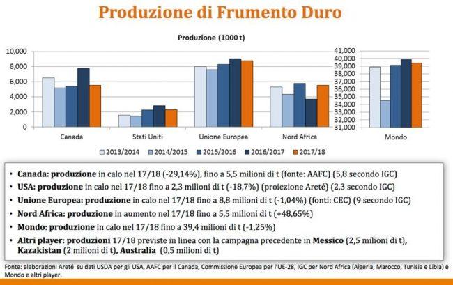 Grano duro: in Italia si prevedono semine in calo