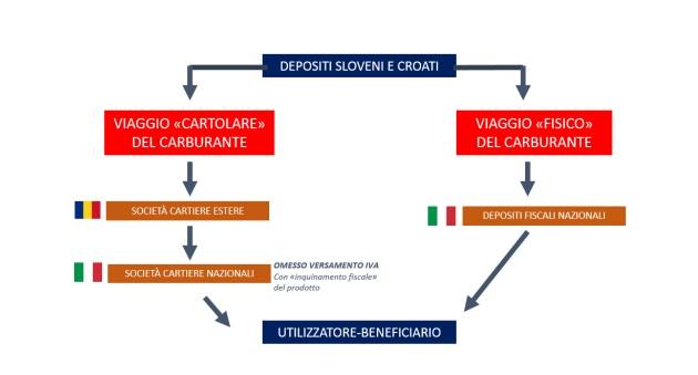 "Brescia, operazione ""Free Fuel"": 7 arresti in 4 regioni"