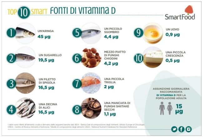 fonti vitamina d