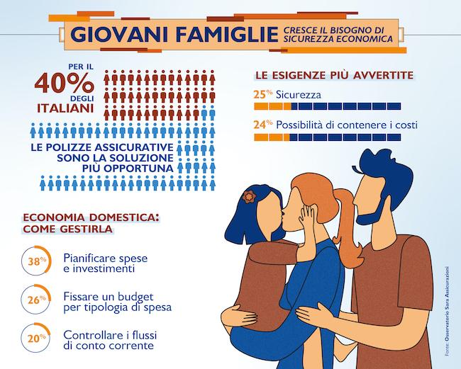 infografica giovani famiglie