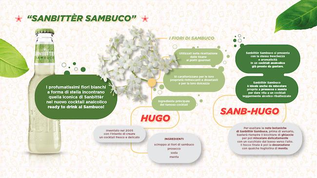 sanbitter sambuco