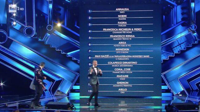 Sanremo 2021 giuria demoscopica